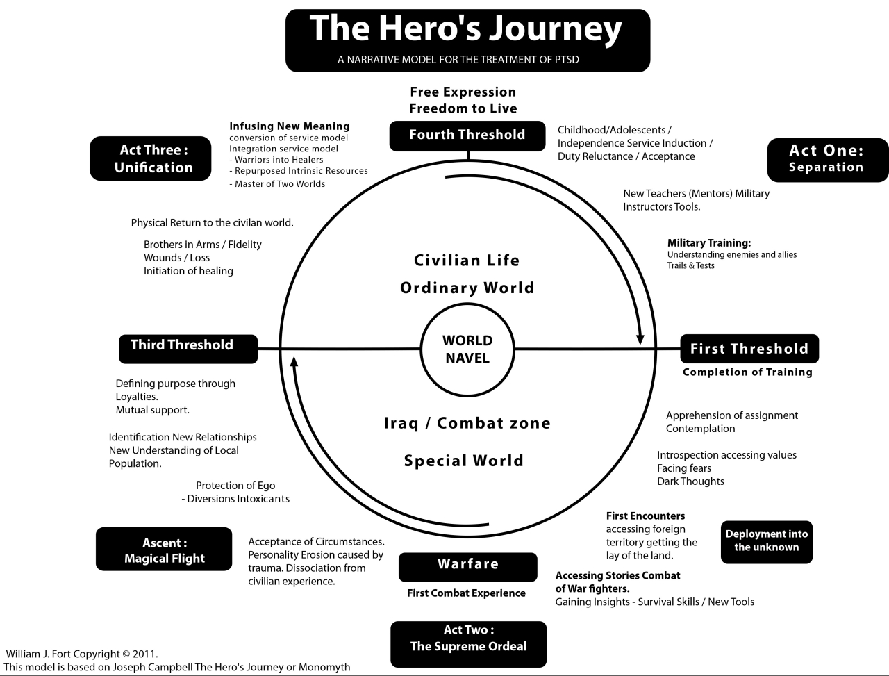 heroes journey essay Final project assignment for the hero's journey unit english i final due date: _____november 13, 2015 as always, this assignment consists of an essay component, a visual component, and a presentation.