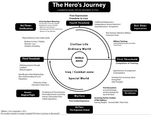 The_Hero's_Journey_Final